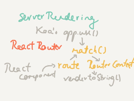Server Rendering with React Router